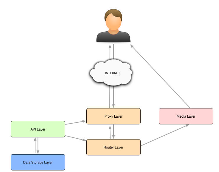 Kamailio route testing - Evosip Blog