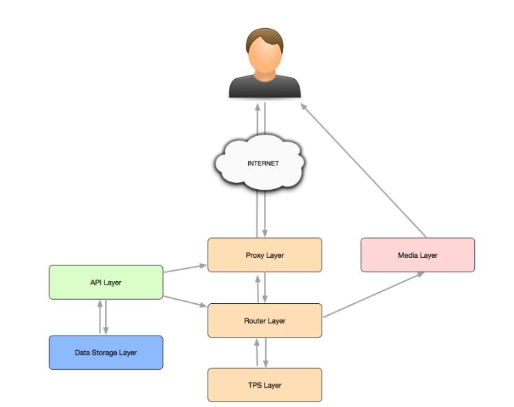 Kamailio KEMI Framework – route logic migration to Python - Evosip Blog